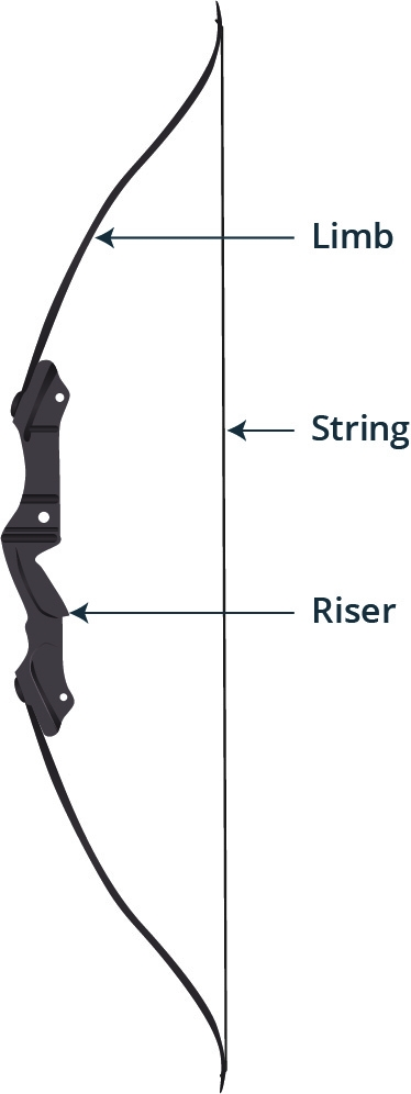 simple diagram of a bow