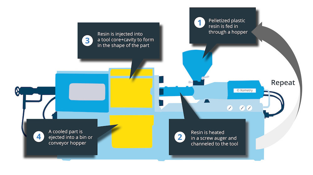How Injection Molding Works