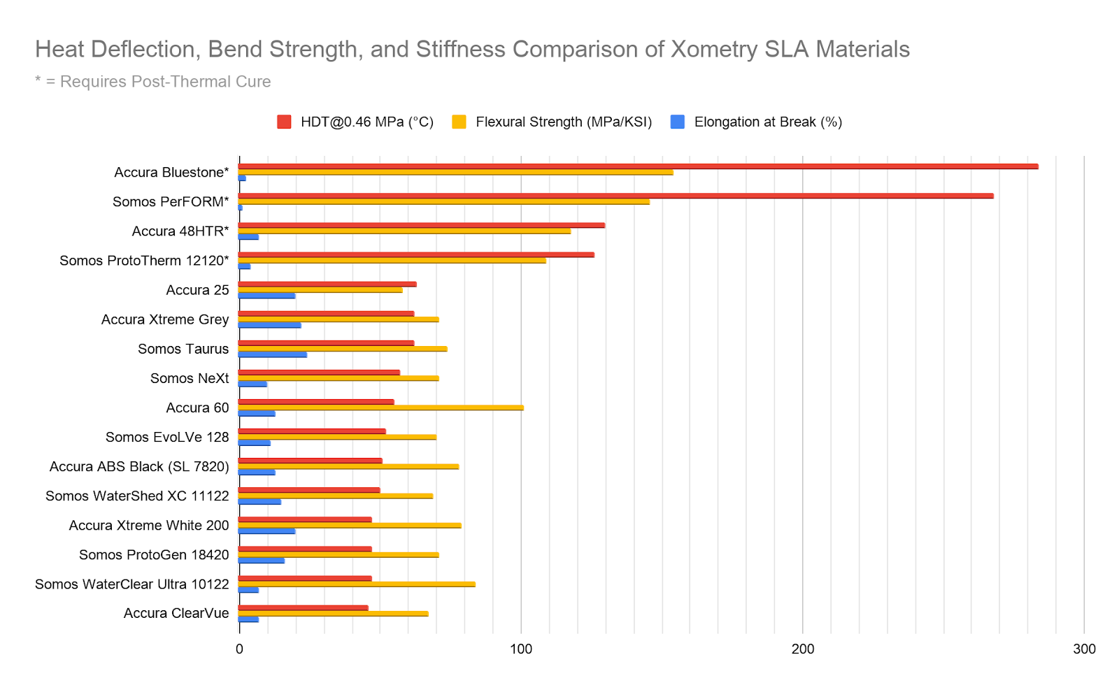 A chart comparing heat deflection, bend strength, and stiffness between SLA materials. Note the correlation between high thermal resistance and material stiffness.