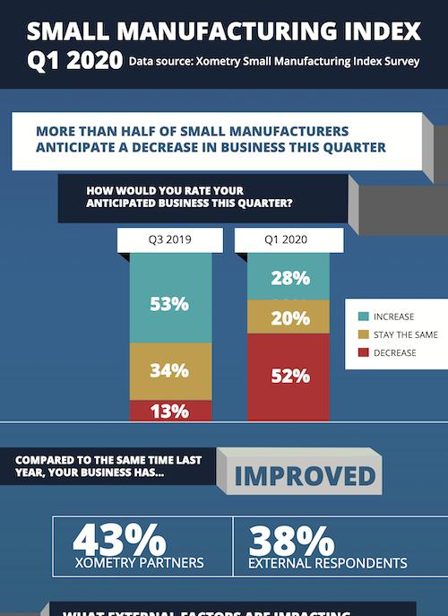 Q1 2020 SMI Infographic