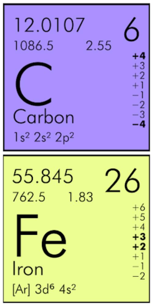 Carbon Iron Elements