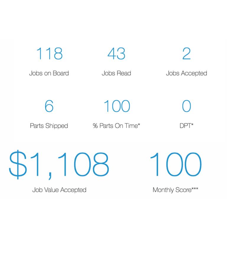 Partner Scorecard Snapshots