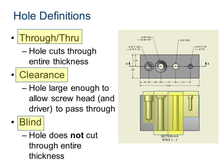 Example of through and blind holes.