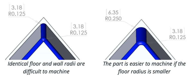 CNC radii