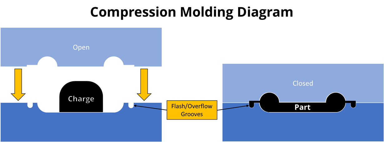 Compression molding diagram