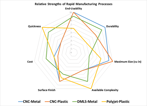 Relative Strengths of Rapid Manufacturing Process