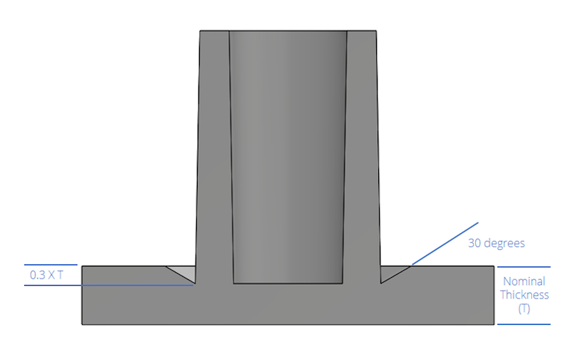 A diagram of a boss with thicknesses of triangular gap, boss walls, and outer wall thicknesses displayed