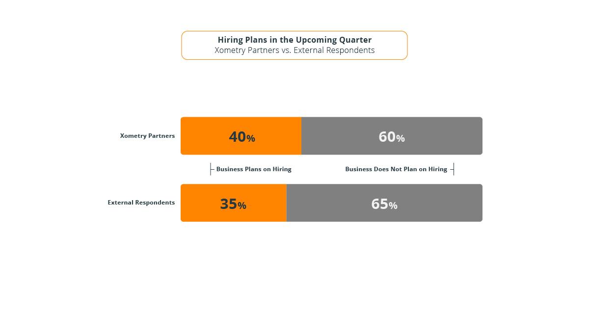 Manufacturing Hiring Plans