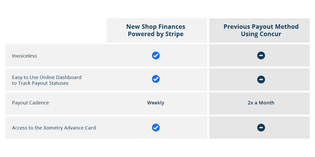 Shop Finances Comparison Table